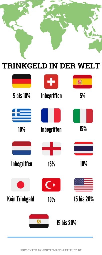 Trinkgeld Infografik