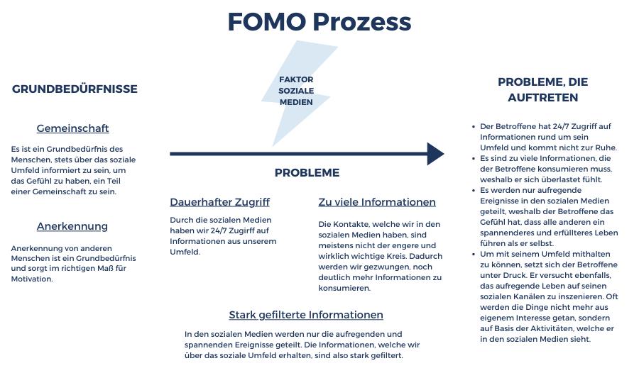 FOMO Prozess